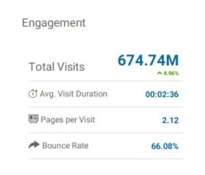 Statistics of Quora provided by report from Similarweb